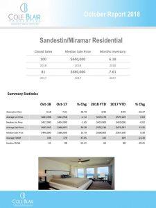sandestin/miramar beach