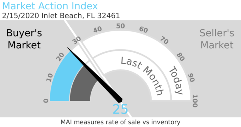 Inlet Beach Market Action Index
