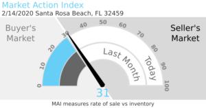 Market Action Index
