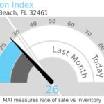 Inlet beach Market Report